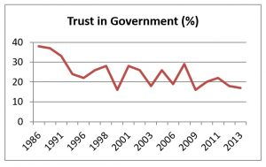 The British public's trust in government since 1986