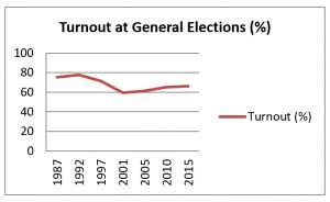 Line graph showing British electoral turnout since the 1987 General Election.
